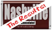 chocolate bar results